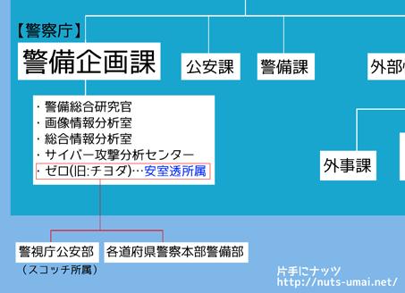 公安組織図